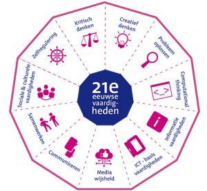 Aan de slag met 21e eeuws leren; een themavoorbereidingsformulier