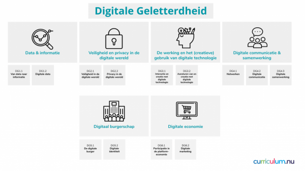 Visualisatie digitale geletterdheid
