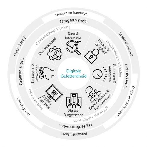 Visualisatie digitale geletterdheid