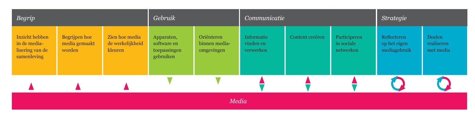 Mediawijsheid met jonge kinderen | Week van de mediawijsheid