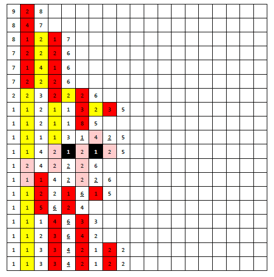 Coderen met de kralenplank | Sinterklaas